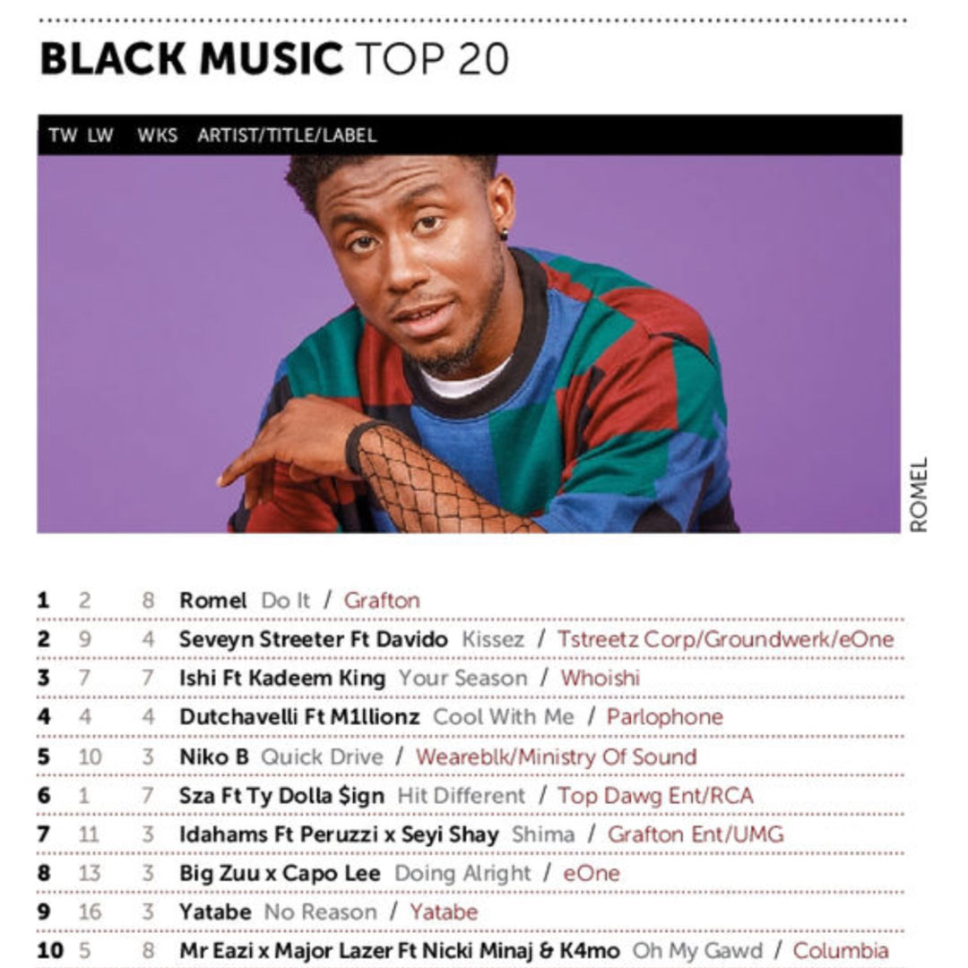 Romel goes No 1 on the Music Week Black Music Top 20 Chart with single Do It